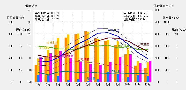 札幌の気象概要