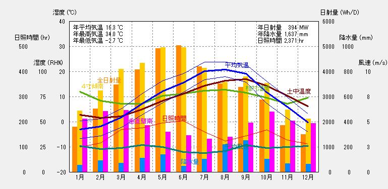 函館の気象概要
