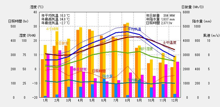 横浜の気象概要