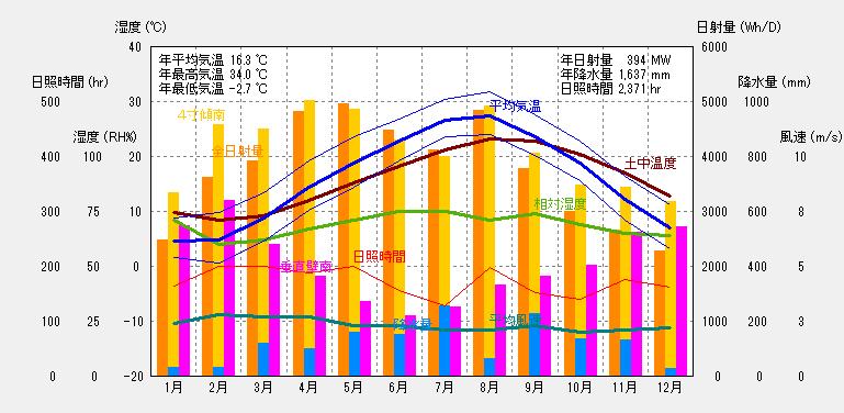 名古屋の気象概要