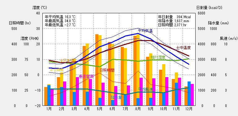金沢の気象概要