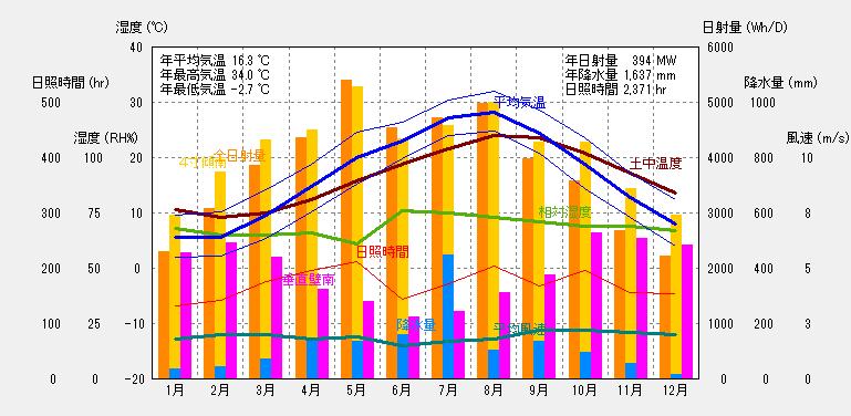 広島の気象概要