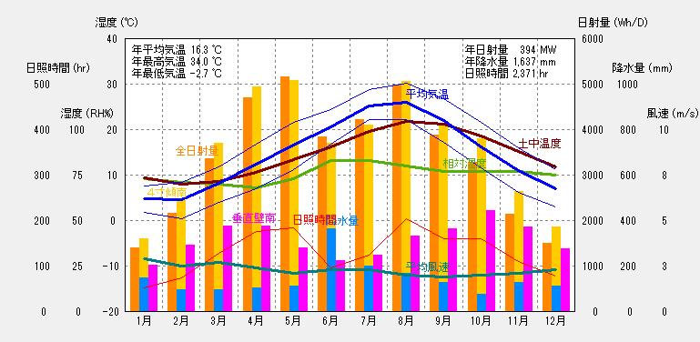 松江の気象概要