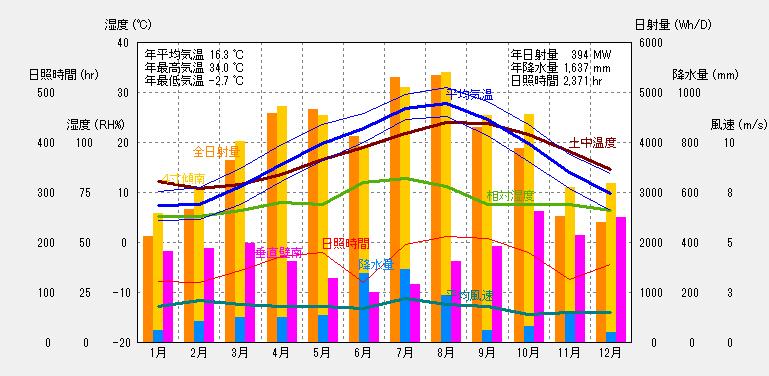 長崎の気象概要
