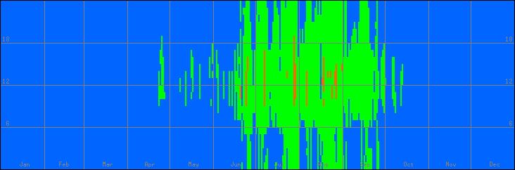 18℃-27℃の範囲・外気温