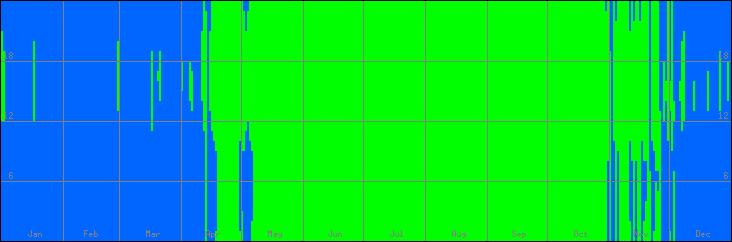 12℃-33℃の範囲・びおソーラーなしの室温