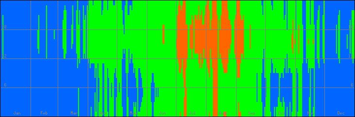 18℃-27℃の範囲・びおソーラーありの室温