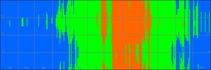 18℃-27℃の範囲・びおソーラーなしの室温