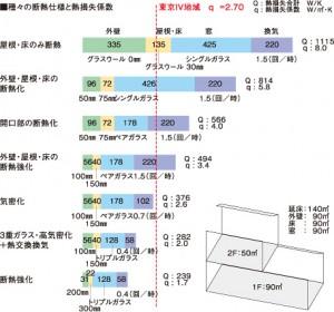 種々の断熱仕様と熱損失係数