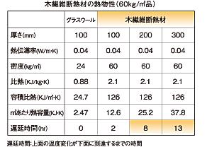 木の繊維断熱材の熱物性(60kg/㎥)