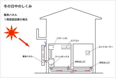 冬は壁面で集熱した空気を床下に蓄えます。