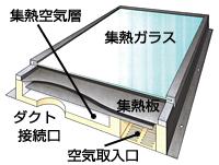 集熱パネルの構造