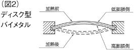 bimetal_disc