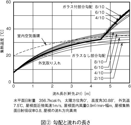 s_temperature