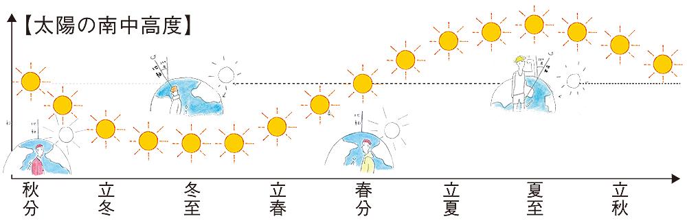 bio_nanchu