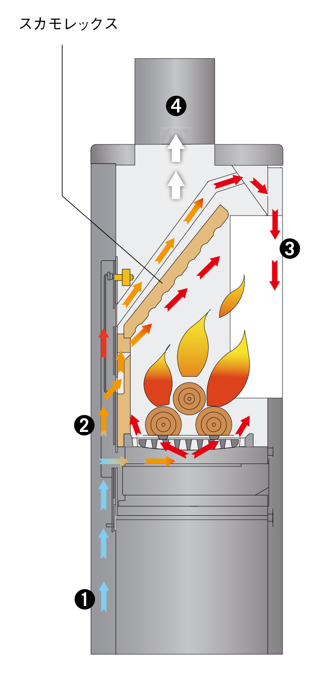 hwam 燃焼の仕組み