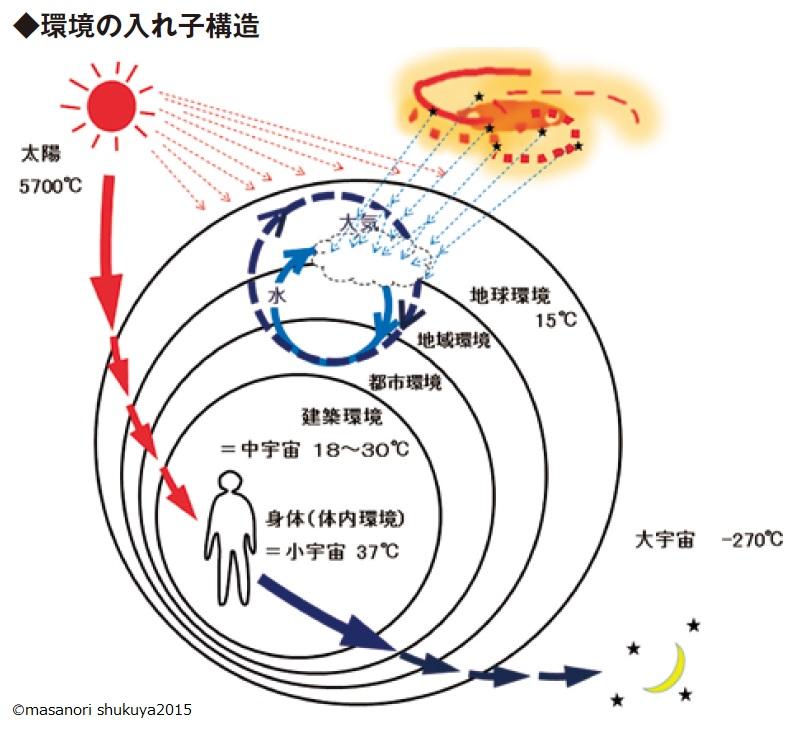 自然の入れ子構造